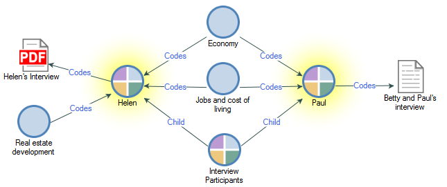 Nvivo 11 For Windows Help About Comparison Diagrams